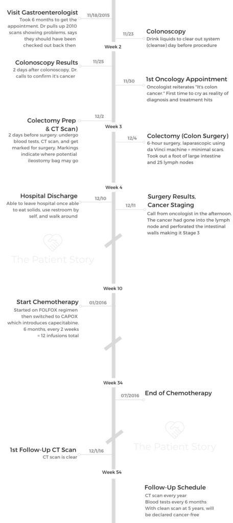 Colon Cancer Stage 3 Barbara Majeski The Patient Story
